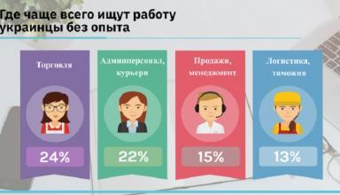 Где украинцы без опыта ищут работу, и какие зарплаты им предлагают (инфографика)
